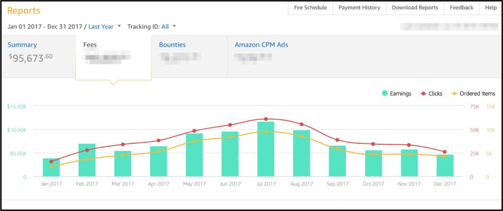 make money blogging with amazon affiliate program